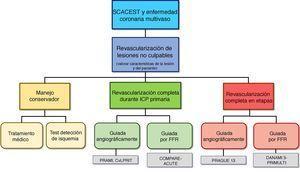 Algoritmo de revascularización en SCACEST y enfermedad multivaso. FFR: reserva de flujo coronario fraccional; ICP: angioplastia; SCACEST: síndrome coronario agudo con elevación del segmento ST.