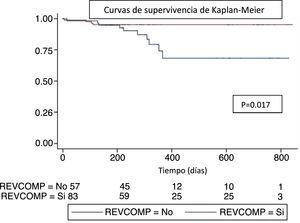 Curvas de supervivencia según el tipo de revascularización coronaria realizada (completa o incompleta). REVCOMP: revascularización completa.