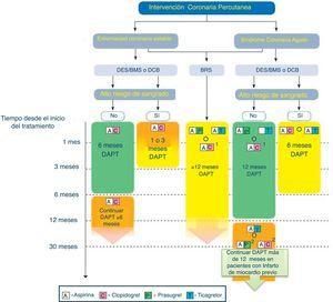 Algoritmo de tratamiento antiagregante en paciente con SCA tratado con intervencionismo percutáneo (adaptado de ESC 2017). BMS: stent no recubierto de fármaco; BRS: stent bioasorbible; DAPT: doble terapia antiagregante; DES: stent recubierto de fármaco. Código de colores según recomendación de la ESC: verde (clase i), amarillo (clase iia), naranja (clase iib). Consultar la figura a color en la web. 1: Cuando no se puede usar ticagrelor o pasugrel. 2: Cuando no se pueda usar ticagrelor.