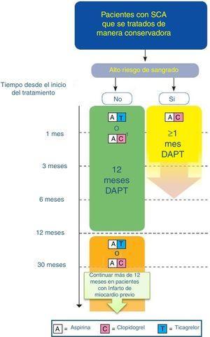 Algoritmo de tratamiento antiagregante en paciente con SCA tratado de manera conservadora/no invasiva/sin stent (adaptado de ESC 2017). DAPT: doble terapia antiagregante. Código de colores según recomendación de la ESC: verde (clase i), amarillo (clase iia), naranja (clase iib). Consultar la figura a color en la web. 1: Cuando no se puede usar ticagrelor.