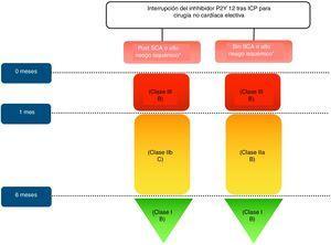Algoritmo de interrupción del inhibidor de P2Y12 tras ICP para cirugía no cardíaca electiva. Características de alto riesgo isquémico*: Trombosis de stent previo con antiagregación adecuada, implante de stent en última arteria coronaria permeable, enfermedad multivaso difusa especialmente en diabéticos; IRC (FG<60ml/min), implante de al menos 3 stents, al menos 3 lesiones tratadas, bifurcación tratada con 2 stents, longitud total de stent>60mm, tratamiento de una oclusión crónica total.