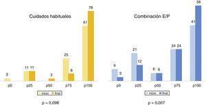 Resultados VEINES-SYM: Calambres nocturnos (percentiles).