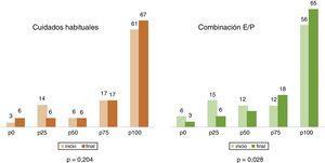 Resultados VEINES-SYM: Piernas inquietas (percentiles).