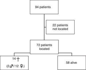 Distribution of patients.