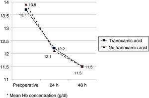 Evolution of haemoglobin in both groups.