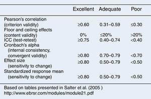 Scale of results according to Salter et al.