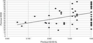 Correlation of Pearson WOSI-EQ-5D-5L. Value: R=0.471 (R2=0.222; R2 corrected=0.212).