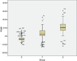 Comparison of S1–S2 angle values (Harrison method). Group 0: controls; group 1: patients with L4 degenerative spondylolisthesis; and group 2: patients with L5 isthmic lytic spondylolisthesis.