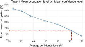 Type 1 (Q1) mean occupation with mean confidence level (80%).