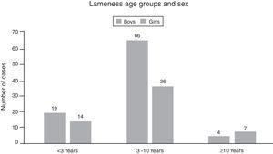 Distribution of cases of lameness in the PED according to age group and sex.