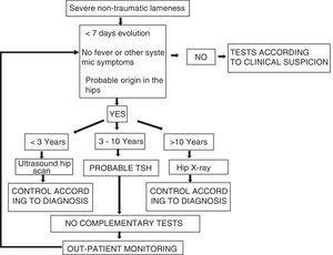 Algorithm for the initial management in a PED in cases of severe non-traumatic lameness.
