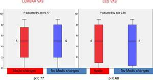 Graphical representation using boxplot of lumbar VAS and in the leg in patients with/without type changes.
