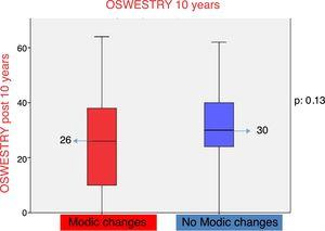 Graphic representation using boxplot of the result in the Oswestry disability questionnaire in patients with/without Modic type changes with 10-year follow-up.