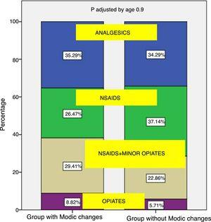 Graphic representation of the distribution of frequencies of medical treatment according to the WHO scale in patients with/without Modic type changes with 10-year follow-up.