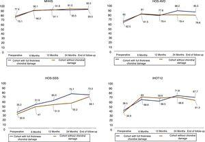 Evolution of mean score in clinical assessment questionnaires.