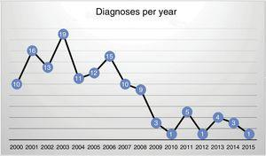 Number of diagnoses of catastrophic hand per year in the Plastic, Cosmetic and Repair Surgery Department.