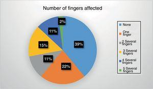 Number of fingers involved in the catastrophic hands (%).