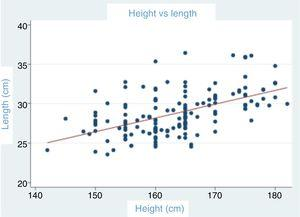 The ratio between glenoid height and length.