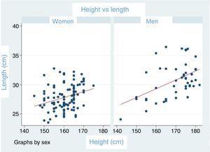 Ratio between glenoid height and length in men and in women.