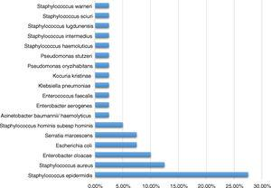 Proportion of isolated microorganism in the suction cannulas.