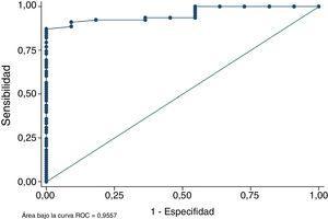 ROC curve representing the capacity of discrimination of the MRI model.