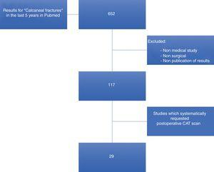 Flow diagram of bibliographic search.