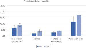 Results distribution before and after the evaluation.