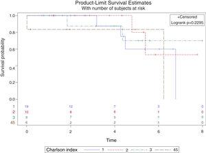 Survival analysis of the patients according to their Charlson index score (grouped 4 and 5 points) in the study until the appearance of an adverse event (death).