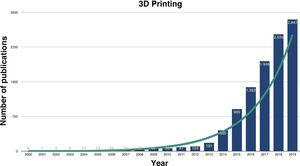 Number of publications per year on 3D printing in medicine (Source: pubmed.ncbi.nlm.nih.gov).