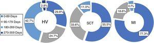 Sector diagrams of hallux valgus (HV), carpal tunnel syndrome (CTS) and internal meniscus pathology (IMP) showing the percentage of renunciations of surgery according to time spent in the SWL.