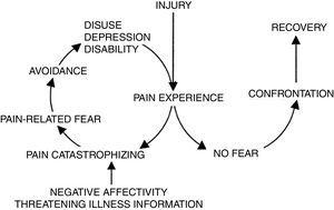 Cognitive behavioural model of fear-avoidance in chronic pain (taken from Vlaeyen et al., 2007).