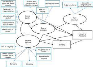 Cognitive behavioural model of headache.