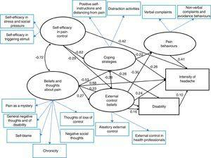 Respecification of the cognitive behavioural model of headache with standardised β values.