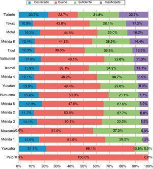 Porcentaje de docentes sustentantes por grupo de desempeño y región educativa. *Solamente hubo un sustentante.