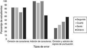 Porcentaje de la cantidad total de estudiantes de los diferentes semestres por tipos de error cometidos al transcribir una cuartilla.