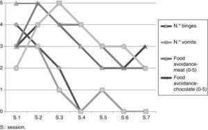 Data regarding the inter-VR session evaluations.