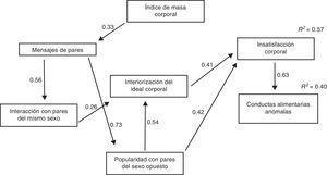 Modelo final de la predicción de la insatisfacción corporal y las conductas alimentarias anómalas en adolescentes.