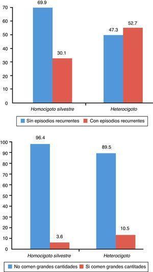 Relación entre la frecuencia porcentual de los genotipos para AGRP y la frecuencia de los episodios recurrentes de la conducta de atracón (arriba), y la cantidad de comida ingerida (abajo).