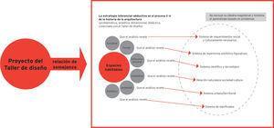 Modelo subordinado a los enfásis de los Talleres de diseño