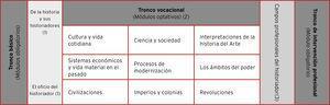 Propuesta del plan de estudios de la Licenciatura en Historia del suafyl 2003.