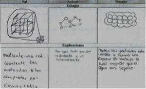 Ejemplos de dibujos que corresponden al tipo de enlace pero no la explicación (respuesta dada en el cuestionario B, GE).