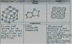 Dibujos y explicaciones sobre las uniones entre los átomos que forman la sal, el azúcar y los metales (respuesta dada en el cuestionario B, GE).