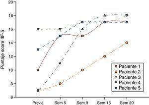 Puntajes en el cuestionario IIEF-5 en las mediciones previa y consecutivas en los pacientes estudiados.