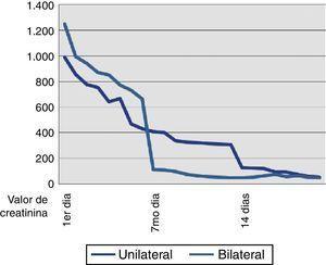 Descenso de la función renal en varios períodos de tiempo según tipo de nefrostomía percutánea.