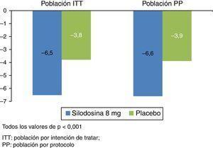 Reducción del IPSS en pacientes tratados con silodosina 8mg frente a placebo en la población ITT y en la población PP (adaptado de Novara et al.19).