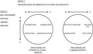 Varieties of Intercultural Strategies in Ethnocultural Groups and in the Larger Society