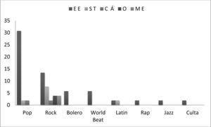 Ésta figura muestra el análisis entre los géneros que más gustan y lo que más gusta de la música para el grupo SFM