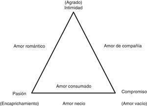 Teoría triangular de amor de Sternberg (1986, 2000, p. 17).