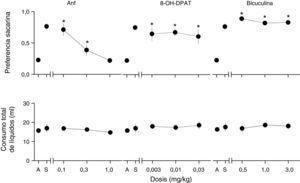 Resultados de las pruebas de sustitución con diferentes dosis de ANF (0.1, 0.3 y 1.0mg/kg), 8-OH-DPAT (0.003, 0.01 y 0.03mg/kg) y bicuculina (0.5, 1.0 y 3.0mg/kg). Se muestra la preferencia por la sacarina (0.0 indica una aversión a la sacarina y 1.0 indica una preferencia por la sacarina). * indica diferencias significativas (Tukey, p<0.05) con la dosis de entrenamiento de ANF. La gráfica del panel inferior indica el consumo total de líquidos.