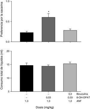 Resultados de las pruebas de combinación con una dosis de 8-OH-DPAT (0.03mg/kg) más una dosis fija de ANF (1.0mg/kg) y de la administración de una dosis de bicuculina (3.0mg/kg) más una dosis de 8-OH-DPAT (0.03mg/kg) más una dosis de ANF (1.0mg/kg). Las barras indican la media±error estándar de la media. Se muestra la preferencia por la sacarina (0.0 indica una fuerte aversión a la sacarina y 1.0 indica una preferencia por la sacarina). * indica diferencias significativas (Tukey, p<0.05) con la dosis de entrenamiento de la ANF. La gráfica del panel inferior indica el consumo total de líquidos.